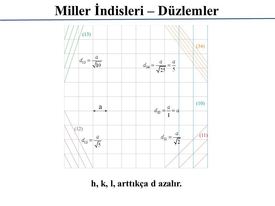 Miller İndisleri – Düzlemler h, k, l, arttıkça d azalır.