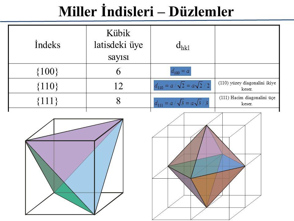 Miller İndisleri – Düzlemler İndeks Kübik latisdeki üye sayısı d hkl {100}6 {110}12 (110) yüzey diagonalini ikiye keser. {111}8 (111) Hacim diagonalin