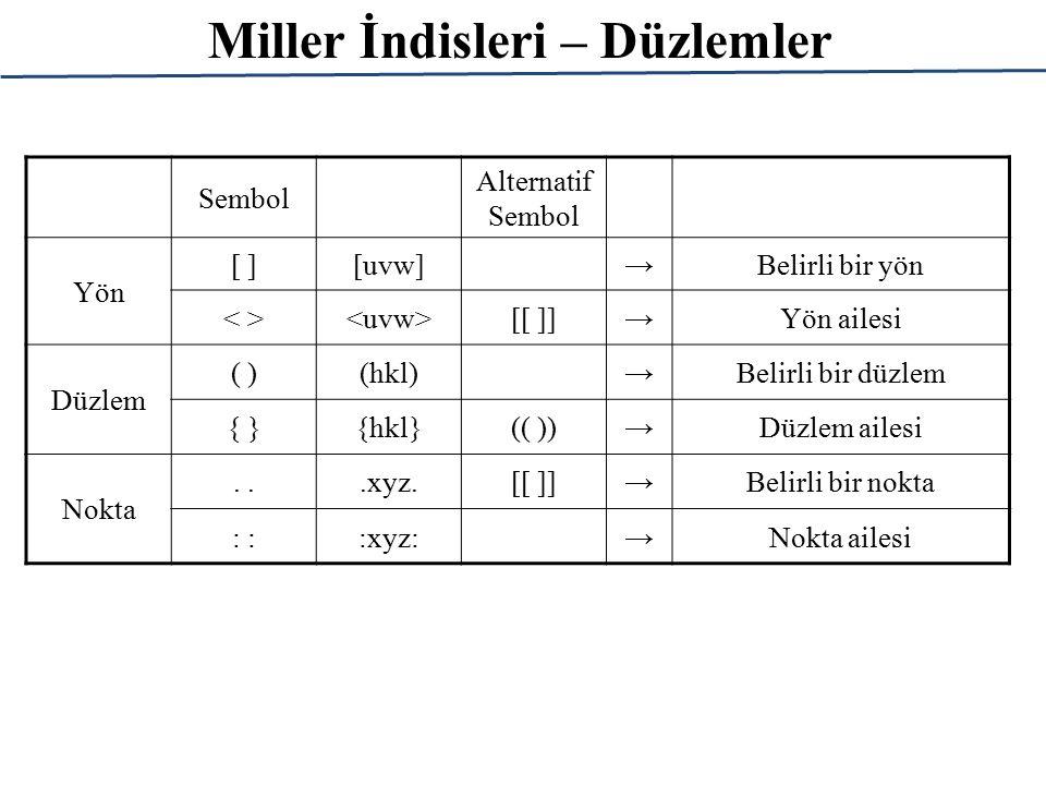 Miller İndisleri – Düzlemler Sembol Alternatif Sembol Yön [ ][uvw]→Belirli bir yön [[ ]]→Yön ailesi Düzlem ( )(hkl)→Belirli bir düzlem { }{hkl}(( ))→D