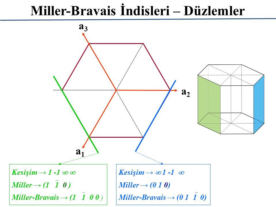 Miller-Bravais İndisleri – Düzlemler a1a1 a2a2 a3a3 Kesişim →  1 -1  Miller → (0 1 0) Miller-Bravais → (0 1  1 0) Kesişim → 1 -1   Miller → (1 