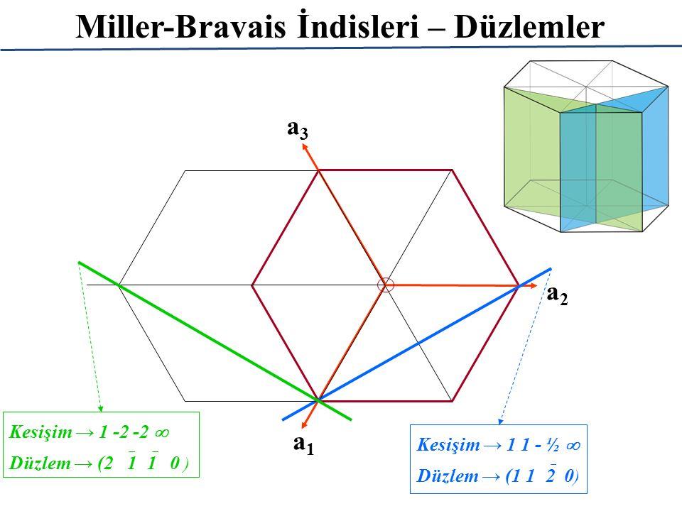 Miller-Bravais İndisleri – Düzlemler a1a1 a2a2 a3a3 Kesişim → 1 1 - ½  Düzlem → (1 1  2 0 ) Kesişim → 1 -2 -2  Düzlem → (2  1  1 0 )