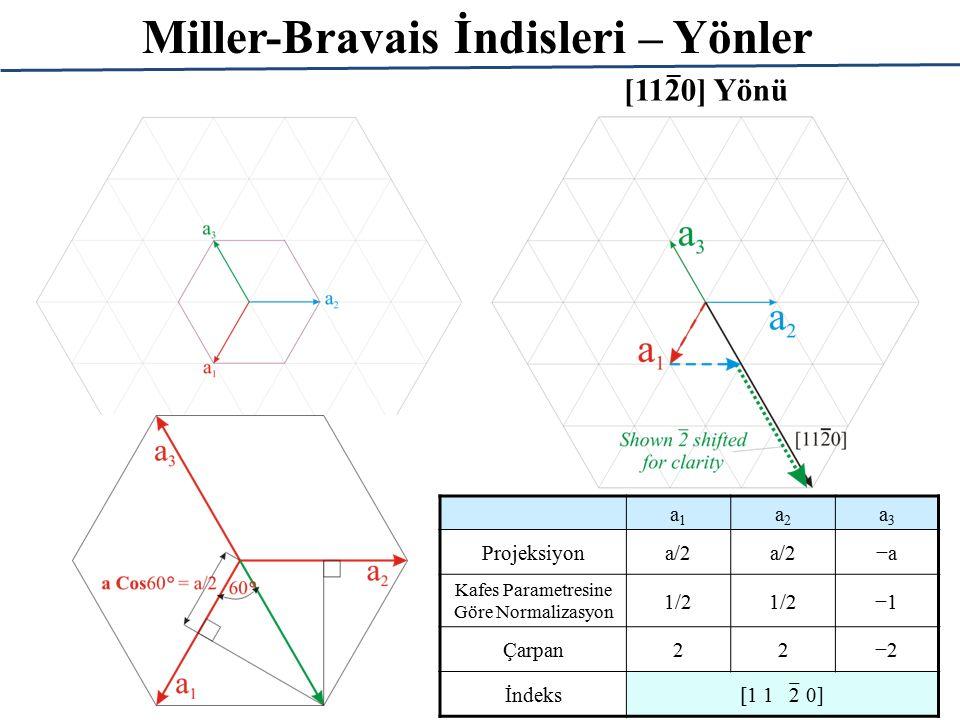 Miller-Bravais İndisleri – Yönler [1120] Yönü _ a1a1 a2a2 a3a3 Projeksiyona/2 −a Kafes Parametresine Göre Normalizasyon 1/2 −1 Çarpan22−2 İndeks [1 1