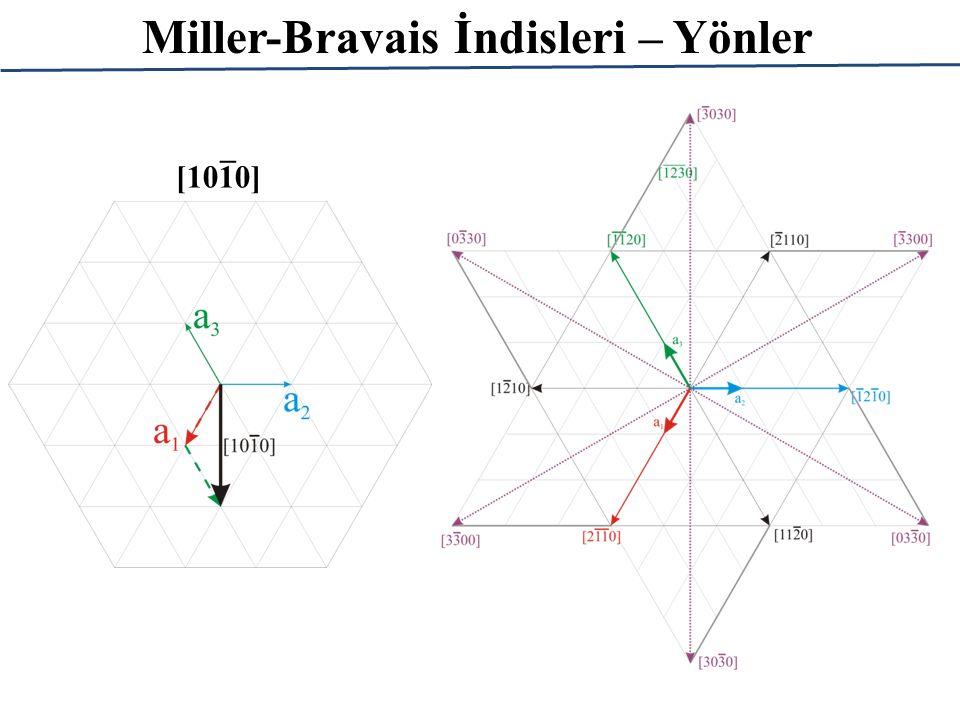 Miller-Bravais İndisleri – Yönler _ [1010]