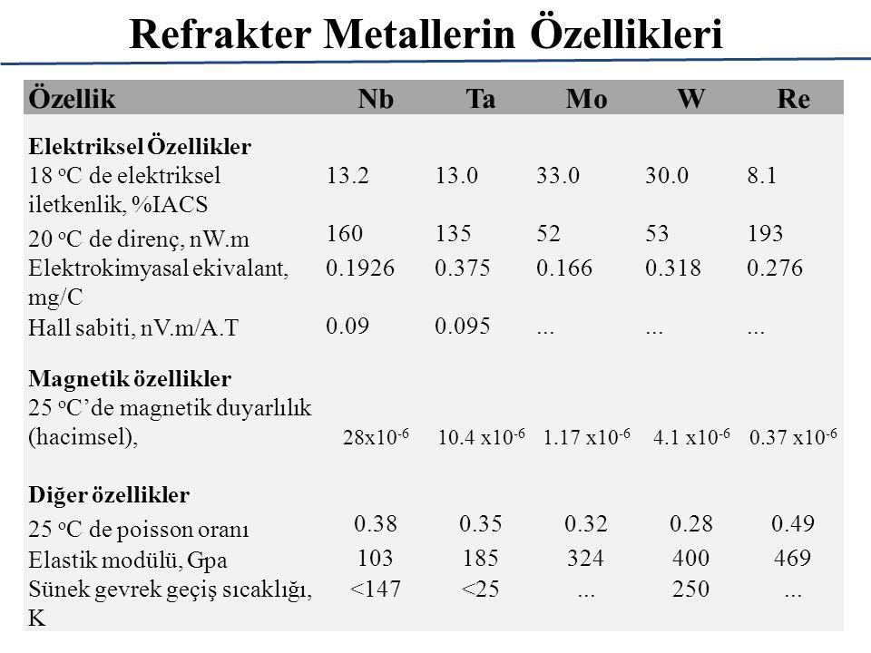ÖzellikNbTaMoWRe Elektriksel Özellikler 18 o C de elektriksel iletkenlik, %IACS 13.213.033.030.08.1 20 o C de direnç, nW.m 1601355253193 Elektrokimyasal ekivalant, mg/C 0.19260.3750.1660.3180.276 Hall sabiti, nV.m/A.T 0.090.095...