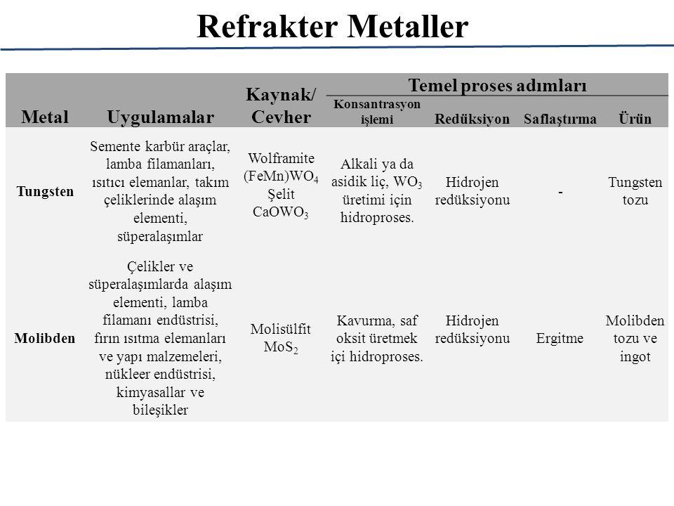 Refrakter Metaller MetalUygulamalar Kaynak/ Cevher Temel proses adımları Konsantrasyon işlemi RedüksiyonSaflaştırmaÜrün Tungsten Semente karbür araçlar, lamba filamanları, ısıtıcı elemanlar, takım çeliklerinde alaşım elementi, süperalaşımlar Wolframite (FeMn)WO 4 Şelit CaOWO 3 Alkali ya da asidik liç, WO 3 üretimi için hidroproses.