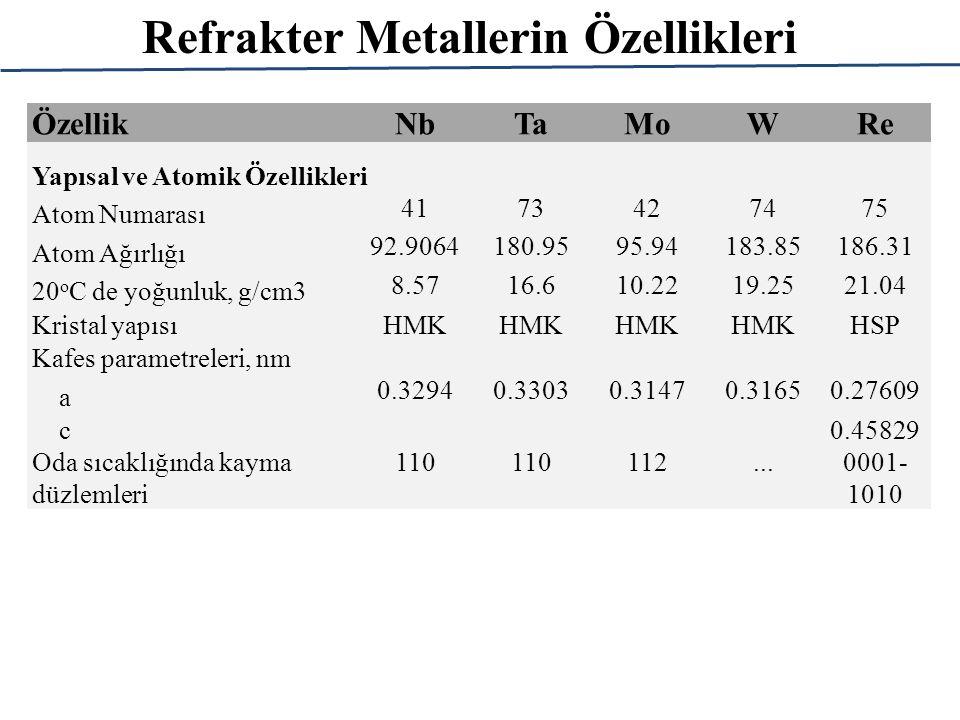 ÖzellikNbTaMoWRe Isıl Özellikleri Ergime sıcaklığı, o C 24682996261034103180 Kaynama sıcaklığı, o C 49275427556057005760 2500 K de buhar basıncı, mPa5.30.11800.00930.17 Genleşme katsayısı, RT civarında, mm/m.K7.36.54.94.66.7 20 o C de spesifik ısı, kJ/kg.K0.2680.1390.2760.138 Ergime gizli ısısı, kJ/kg 290145-174270220177 Buharlaşma Gizli ısısı, kJ/kg 74904160- 4270 512346803415 Termal iletkenliği, W/m.K 20 o C de 52.754.414215571 500 o C de 63.266.6123130...