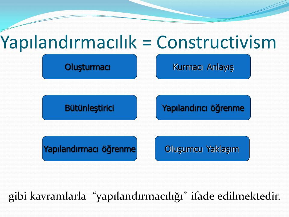 """Yapılandırmacılık = Constructivism gibi kavramlarla """"yapılandırmacılığı"""" ifade edilmektedir. Oluşturmacı Yapılandırmacı öğrenme Kurmacı Anlayış Yapıla"""