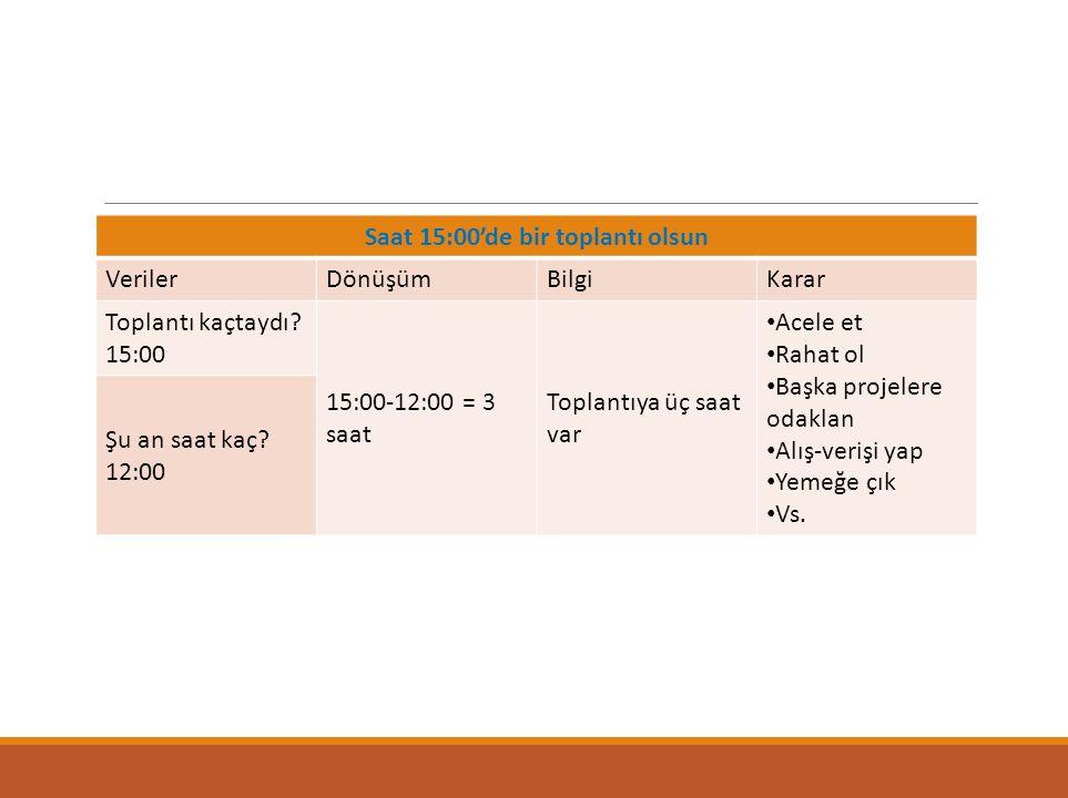 Saat 15:00'de bir toplantı olsun VerilerDönüşümBilgiKarar Toplantı kaçtaydı? 15:00 15:00-12:00 = 3 saat Toplantıya üç saat var Acele et Rahat ol Başka