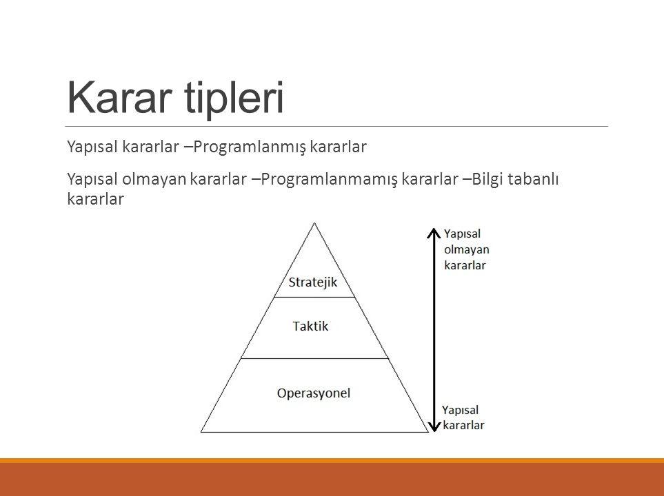 Karar tipleri Yapısal kararlar –Programlanmış kararlar Yapısal olmayan kararlar –Programlanmamış kararlar –Bilgi tabanlı kararlar