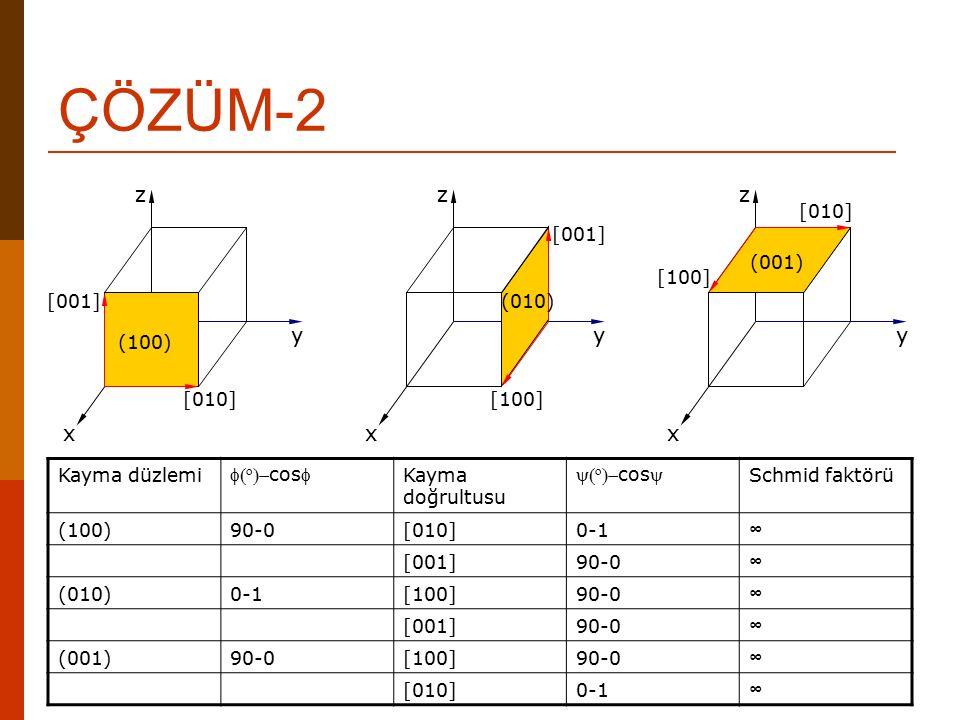 ÇÖZÜM-2 z x y (100) [010] [001] z x y (010) [001] [100] z x y (001) [010] [100] Kayma düzlemi   cos Kayma doğrultusu   cos Schmid faktörü