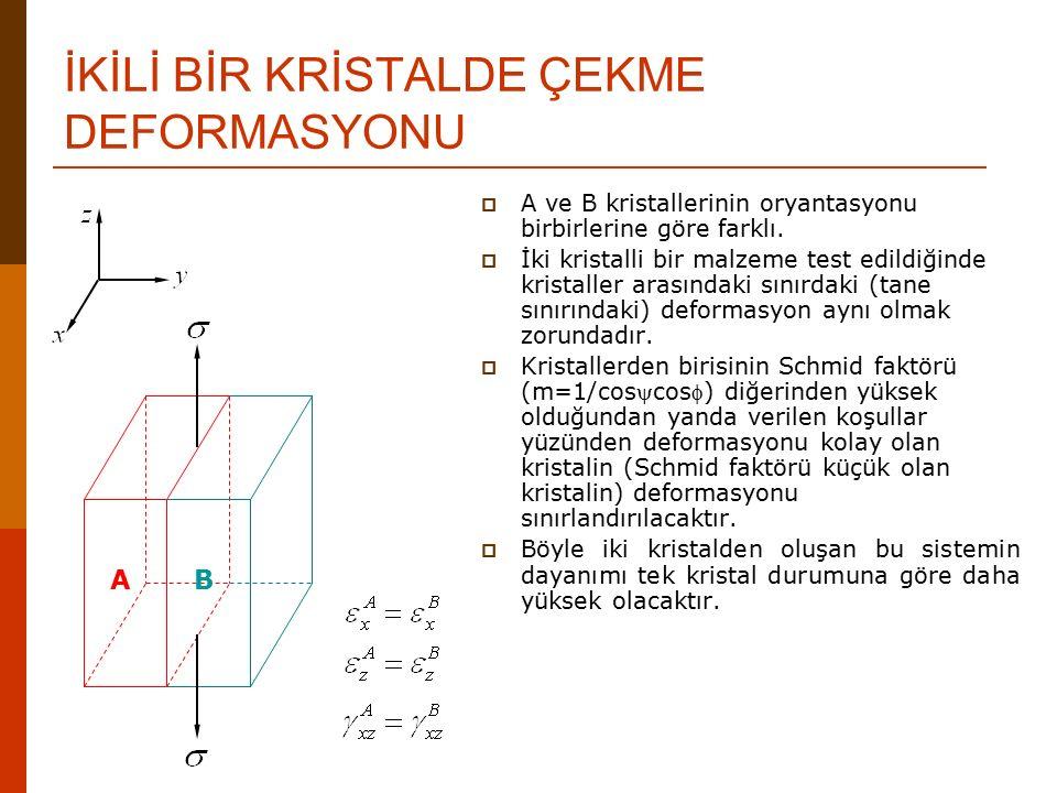 İKİLİ BİR KRİSTALDE ÇEKME DEFORMASYONU AB  A ve B kristallerinin oryantasyonu birbirlerine göre farklı.  İki kristalli bir malzeme test edildiğinde
