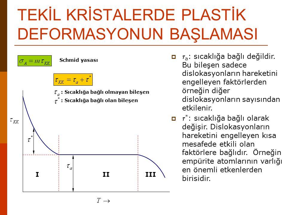 TEKİL KRİSTALERDE PLASTİK DEFORMASYONUN BAŞLAMASI IIIIII Schmid yasası : Sıcaklığa bağlı olmayan bileşen : Sıcaklığa bağlı olan bileşen   a : sıcakl