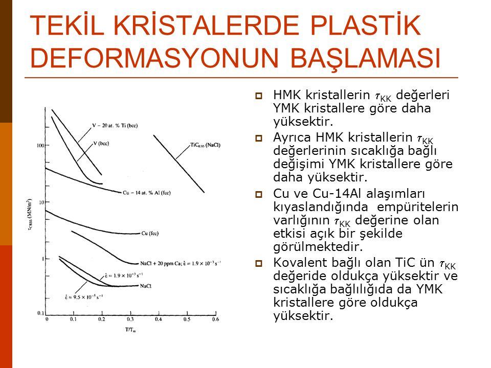 TEKİL KRİSTALERDE PLASTİK DEFORMASYONUN BAŞLAMASI  HMK kristallerin  KK değerleri YMK kristallere göre daha yüksektir.  Ayrıca HMK kristallerin  K