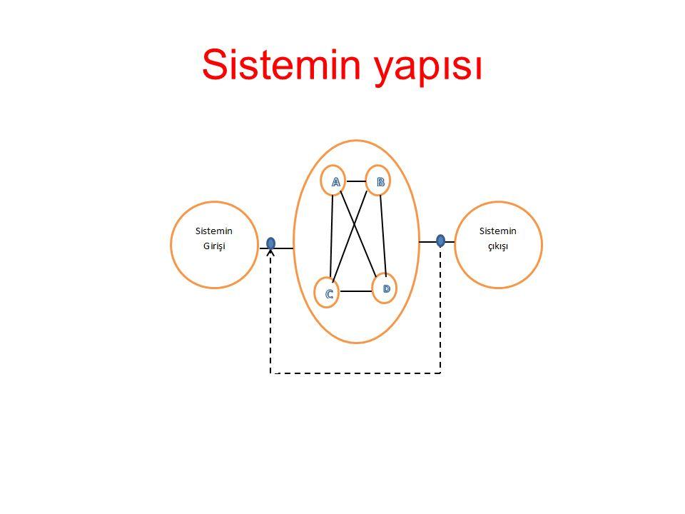 Sistemin yapısı