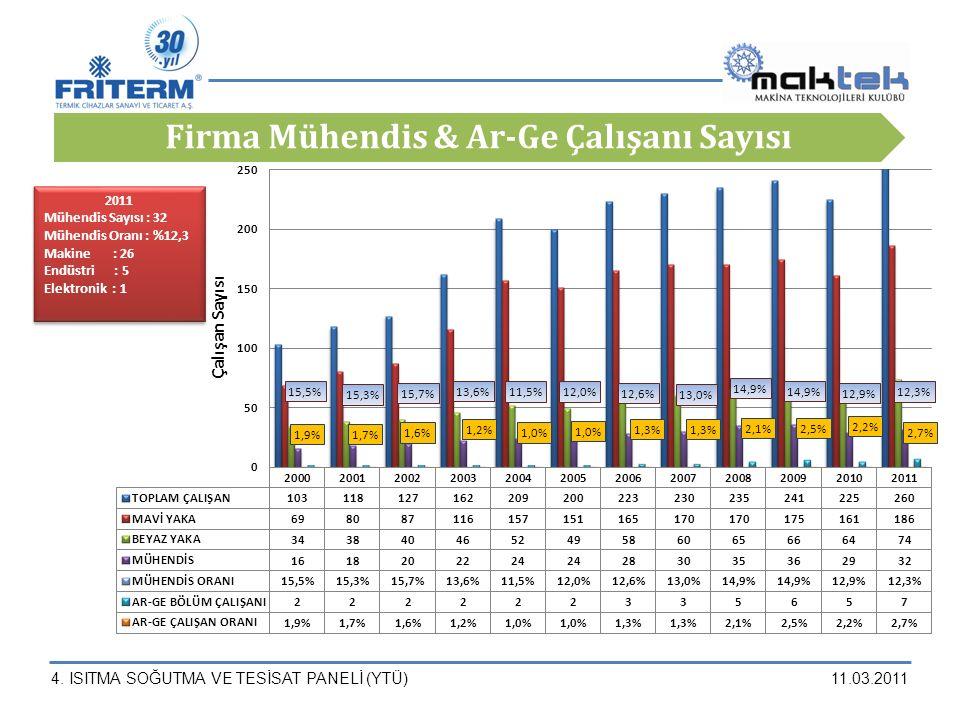 4. ISITMA SOĞUTMA VE TESİSAT PANELİ (YTÜ)11.03.2011 Firma Mühendis & Ar-Ge Çalışanı Sayısı 2011 Mühendis Sayısı : 32 Mühendis Oranı : %12,3 Makine : 2
