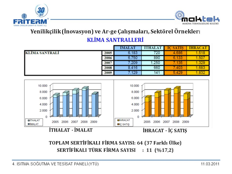 4. ISITMA SOĞUTMA VE TESİSAT PANELİ (YTÜ)11.03.2011 Yenilikçilik (İnovasyon) ve Ar-ge Çalışmaları, Sektörel Örnekler: KLİMA SANTRALLERİ TOPLAM SERTİFİ