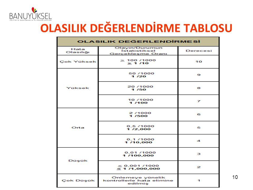 OLASILIK DEĞERLENDİRME TABLOSU 10