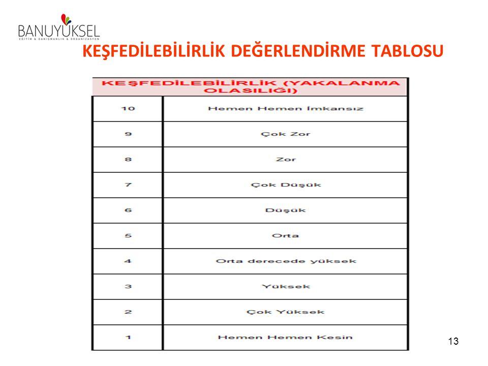 KEŞFEDİLEBİLİRLİK DEĞERLENDİRME TABLOSU 13