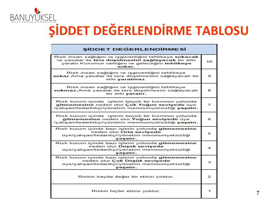 ŞİDDET DEĞERLENDİRME TABLOSU 7