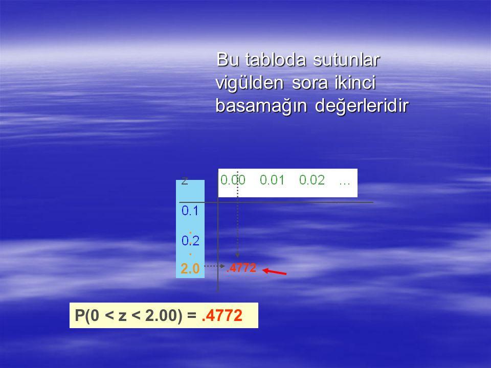 0,00000000,100 0,2.4772 2.0 P(0 < z < 2.00) =.4772 Bu tabloda sutunlar vigülden sora ikinci basamağın değerleridir Bu tabloda sutunlar vigülden sora i