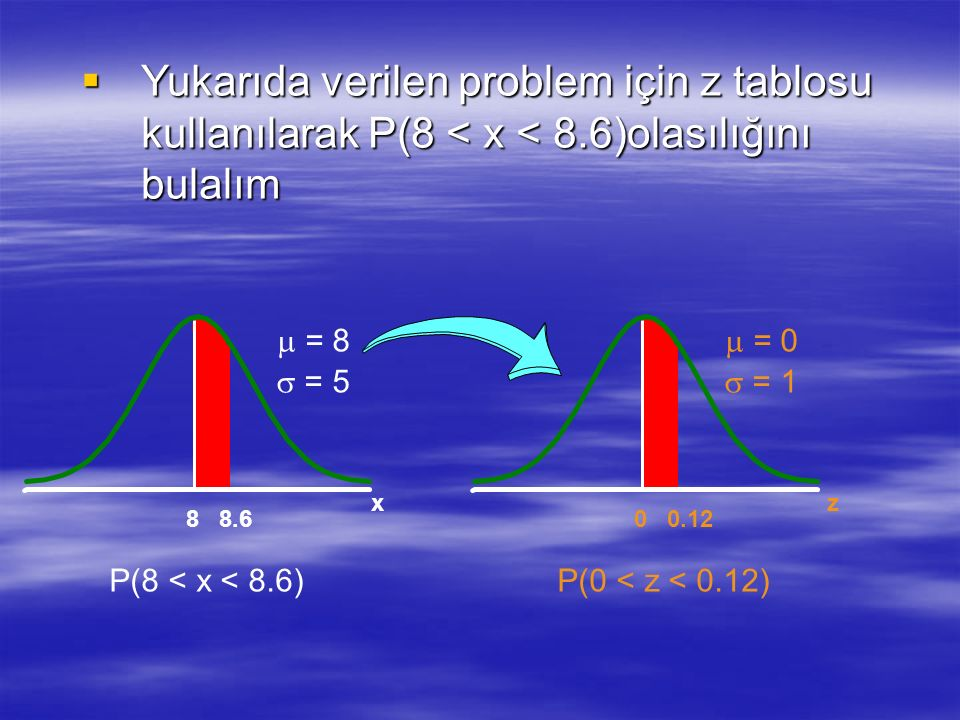  Yukarıda verilen problem için z tablosu kullanılarak P(8 < x < 8.6)olasılığını bulalım P(0 < z < 0.12) z 0.12 0 x 8.6 8 P(8 < x < 8.6)  = 8  = 5 