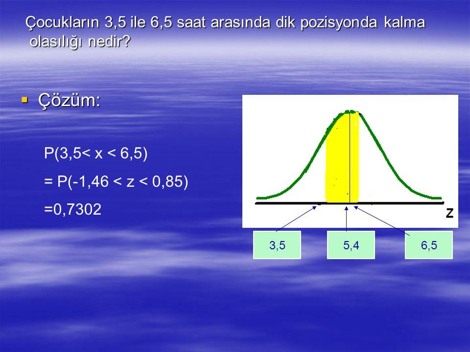  Çözüm: 3,5 P(3,5< x < 6,5) = P(-1,46 < z < 0,85) =0,7302 Çocukların 3,5 ile 6,5 saat arasında dik pozisyonda kalma olasılığı nedir? olasılığı nedir?
