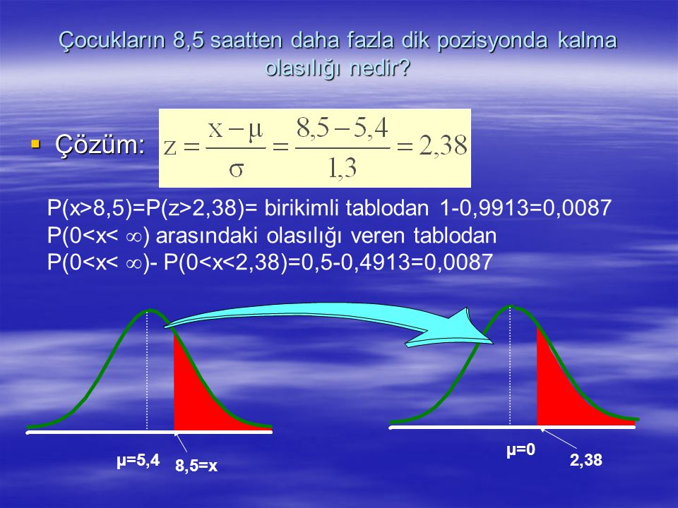 Çocukların 8,5 saatten daha fazla dik pozisyonda kalma olasılığı nedir?  Çözüm: µ=0 8,5=x µ=5,4 2,38 P(x>8,5)=P(z>2,38)= birikimli tablodan 1-0,9913=