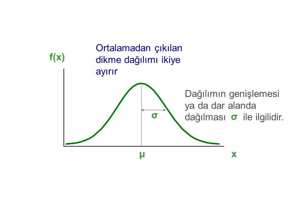 x f(x) μ σ Ortalamadan çıkılan dikme dağılımı ikiye ayırır Dağılımın genişlemesi ya da dar alanda dağılması ile ilgilidir. σ