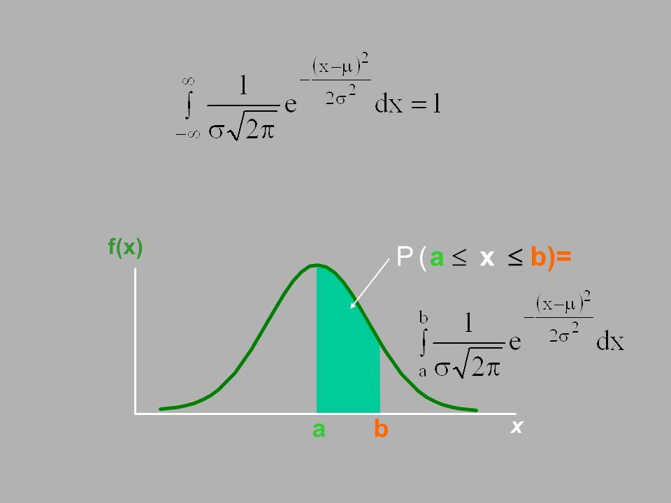 ab x f(x) Paxb)=( 
