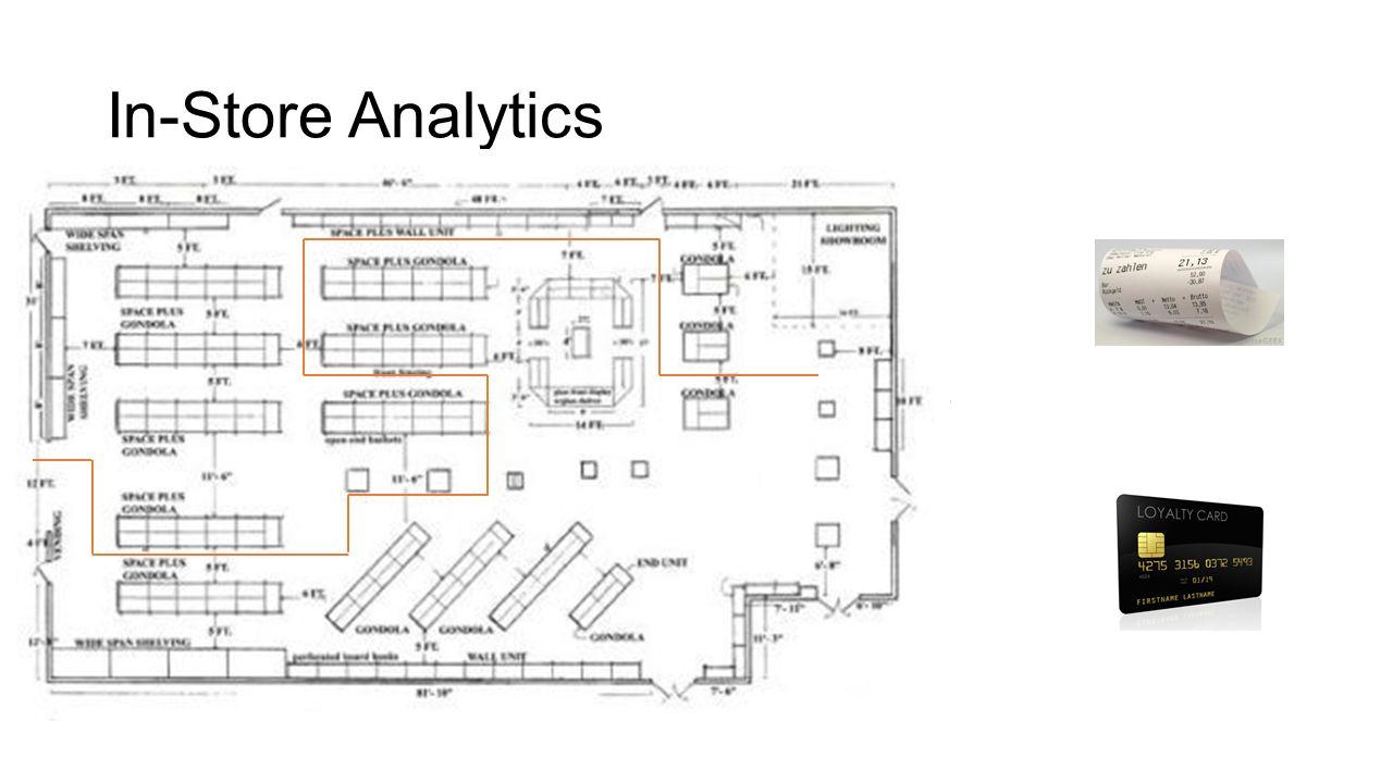 In-Store Analytics