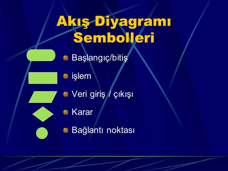 Akış Diyagramı Sembolleri Başlangıç/bitiş işlem Veri giriş / çıkışı Karar Bağlantı noktası