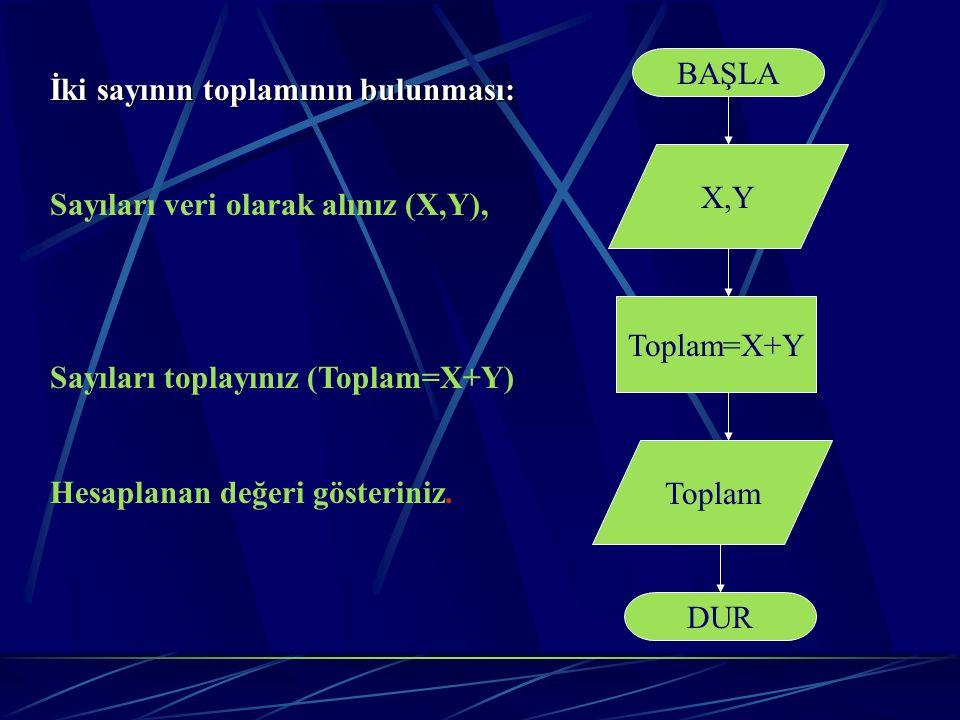 İki sayının toplamının bulunması: Sayıları veri olarak alınız (X,Y), Sayıları toplayınız (Toplam=X+Y) Hesaplanan değeri gösteriniz. BAŞLA DUR X,Y Topl