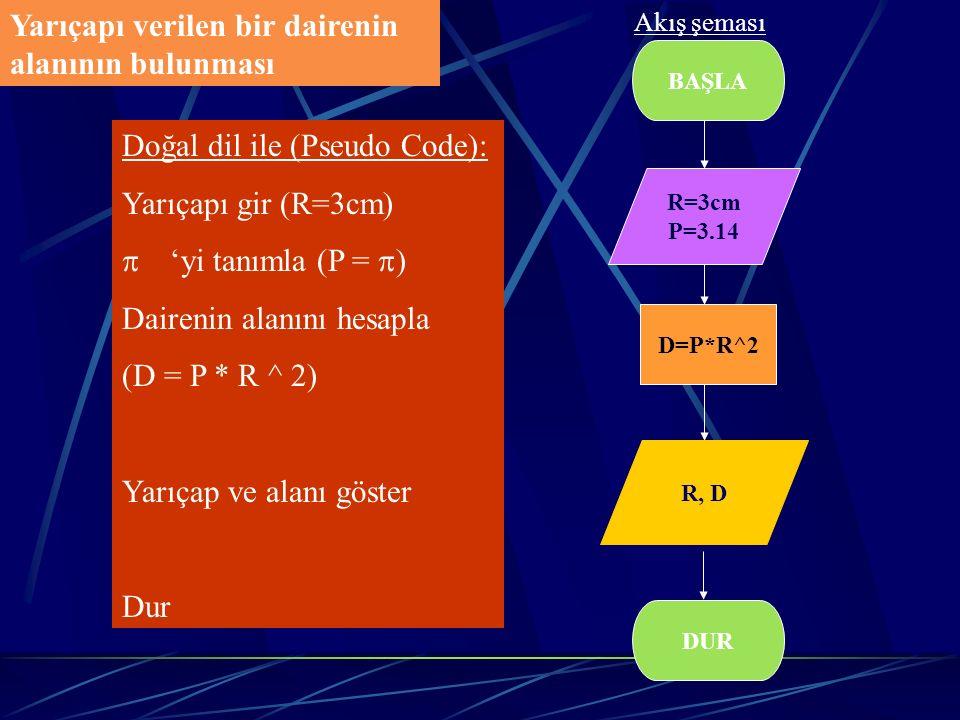 Yarıçapı verilen bir dairenin alanının bulunması BAŞLA D=P*R^2 DUR Doğal dil ile (Pseudo Code): Yarıçapı gir (R=3cm)  'yi tanımla (P =  ) Dairenin a