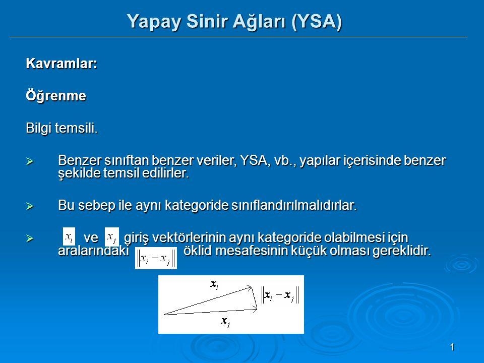 12 YSA - Yapay sinir ağları: Biyolojik sinir yapısı  Sinapsler basit sinyal işleme cihazlarıdır.