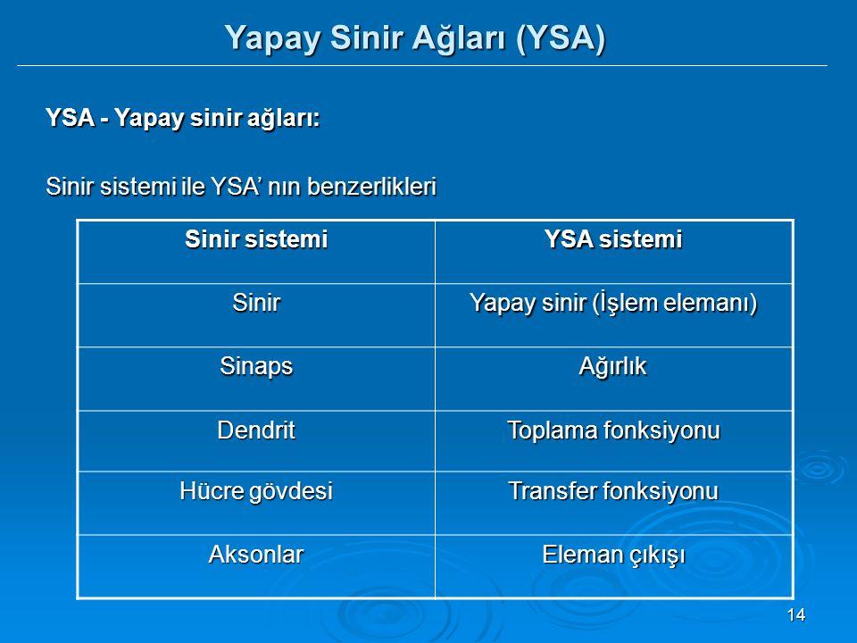 14 YSA - Yapay sinir ağları: Sinir sistemi ile YSA' nın benzerlikleri Sinir sistemi YSA sistemi Sinir Yapay sinir (İşlem elemanı) SinapsAğırlık Dendrit Toplama fonksiyonu Hücre gövdesi Transfer fonksiyonu Aksonlar Eleman çıkışı Yapay Sinir Ağları (YSA)