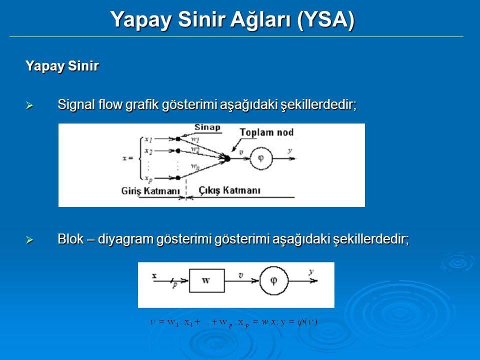 Yapay Sinir Ağları (YSA) Yapay Sinir  Signal flow grafik gösterimi aşağıdaki şekillerdedir;  Blok – diyagram gösterimi gösterimi aşağıdaki şekillerdedir;