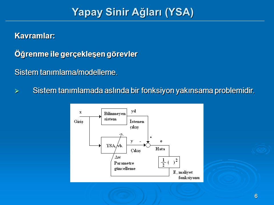 17 Yapay Sinir Ağları (YSA) Yapay Sinir Ağlarının Temel Bileşenleri  Bir YSA modeli birbirinden bağımsız ve paralel olarak çalışabilen proses elamanlarının (yapay sinir hücrelerinin, sinirlerin) hiyerarşik bir şekilde organizasyonundan oluşur.