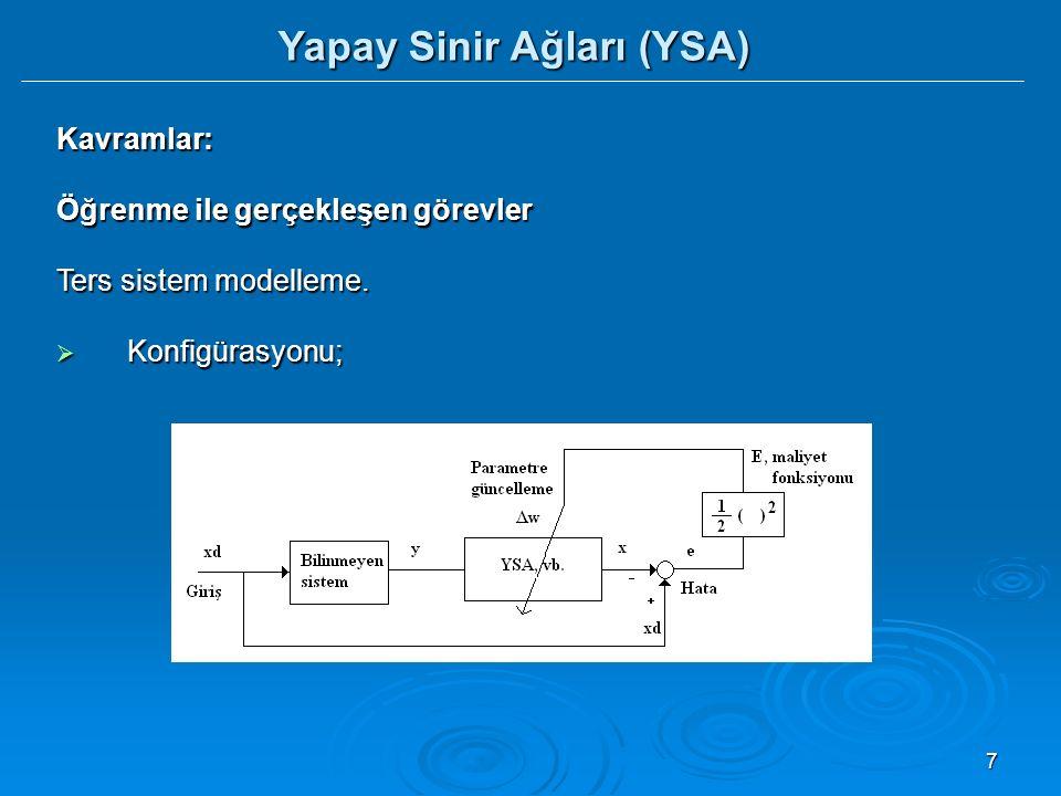 18 Yapay Sinir Ağları (YSA) Yapay Sinir  Bir yapay sinir, bir biyolojik sinirin basit bir modeli olarak düşünülebilen n girişli bir sinyal işleme elemanıdır.