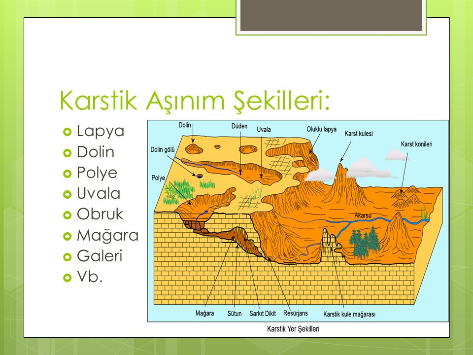Karstik Aşınım Şekilleri:  Lapya  Dolin  Polye  Uvala  Obruk  Mağara  Galeri  Vb.
