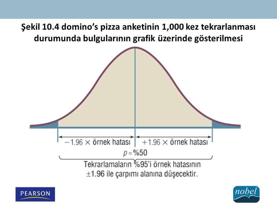 Şekil 10.4 domino's pizza anketinin 1,000 kez tekrarlanması durumunda bulgularının grafik üzerinde gösterilmesi