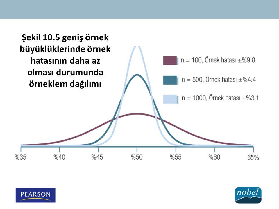 Şekil 10.5 geniş örnek büyüklüklerinde örnek hatasının daha az olması durumunda örneklem dağılımı