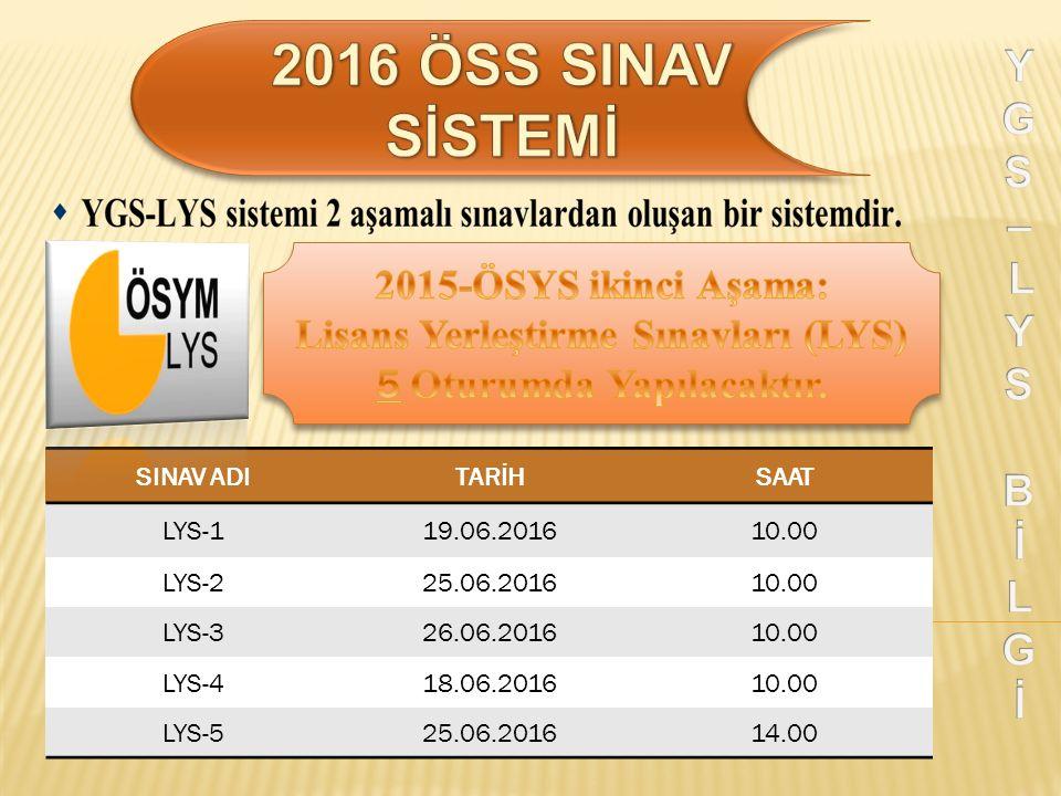 SINAV ADITARİHSAAT LYS-119.06.201610.00 LYS-225.06.201610.00 LYS-326.06.201610.00 LYS-418.06.201610.00 LYS-525.06.201614.00