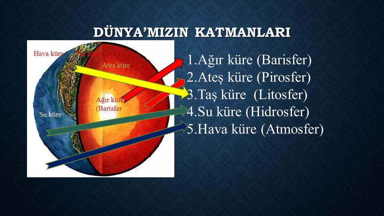 DÜNYA'MIZIN KATMANLARI 1.Ağır küre (Barisfer) 2.Ateş küre (Pirosfer) 3.Taş küre (Litosfer) 4.Su küre (Hidrosfer) 5.Hava küre (Atmosfer) Ağır küre (Barisfer Ateş küre Taş küre Su küre Hava küre