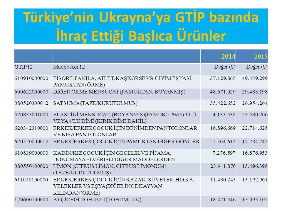 Türkiye'nin Ukrayna'ya GTİP bazında İhraç Ettiği Başlıca Ürünler 2014 2015 GTIP12Madde Adı 12Değer ($) 610910000000TİŞÖRT, FANİLA, ATLET, KAŞKORSE VS.