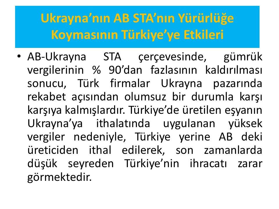 Ukrayna'nın AB STA'nın Yürürlüğe Koymasının Türkiye'ye Etkileri AB-Ukrayna STA çerçevesinde, gümrük vergilerinin % 90'dan fazlasının kaldırılması sonu