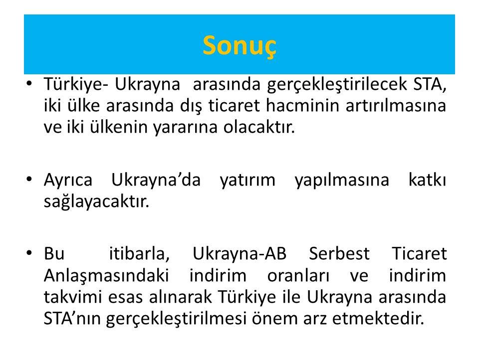 Sonuç Türkiye- Ukrayna arasında gerçekleştirilecek STA, iki ülke arasında dış ticaret hacminin artırılmasına ve iki ülkenin yararına olacaktır. Ayrıca