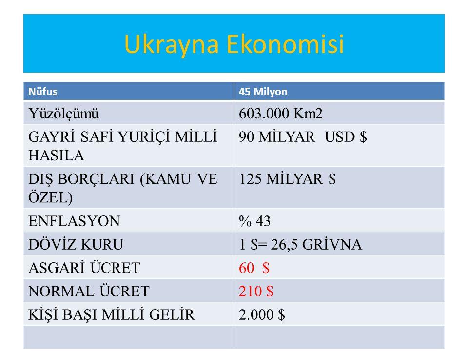 Ukrayna Ekonomisi Nüfus45 Milyon Yüzölçümü603.000 Km2 GAYRİ SAFİ YURİÇİ MİLLİ HASILA 90 MİLYAR USD $ DIŞ BORÇLARI (KAMU VE ÖZEL) 125 MİLYAR $ ENFLASYO