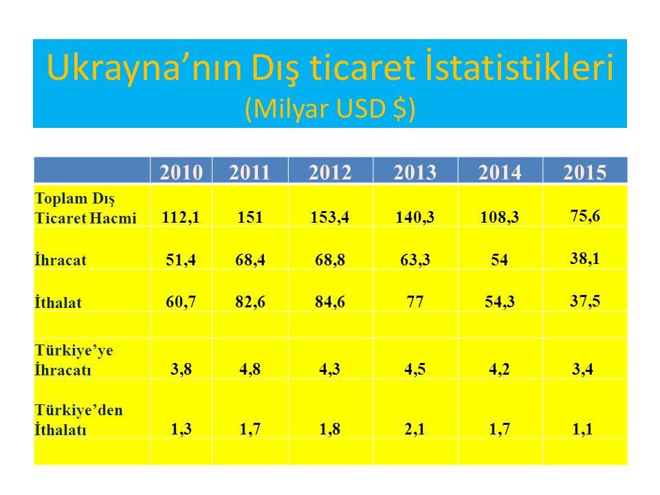 Ukrayna'nın Dış ticaret İstatistikleri (Milyar USD $) 201020112012201320142015 Toplam Dış Ticaret Hacmi 112,1151153,4140,3108,3 75,6 İhracat 51,468,46