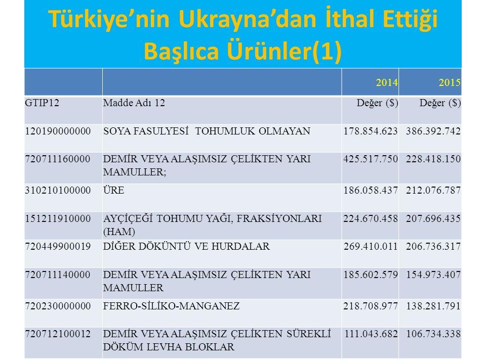 Türkiye'nin Ukrayna'dan İthal Ettiği Başlıca Ürünler(1) 20142015 GTIP12Madde Adı 12Değer ($) 120190000000SOYA FASULYESİ TOHUMLUK OLMAYAN178.854.623386