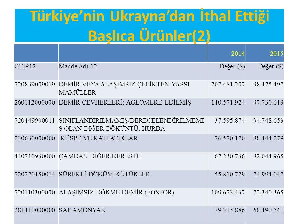 Fasıllar İtibariyle Türkiye'nin Ukrayna'dan İthal Ettiği Balıca Ürünler İTHALAT20142015 FASILGTIP İkili AdıDeğer 72DEMİR VE ÇELİK2.348.844.8361.622.597.508 12YAĞLI TOHUM VE MEYVALAR, MUHTELİF TANE, TOHUM VE MEYVALAR,SANAYİİDE VE TIPTA KULLANILAN BİTKİLER, SAMAN VE KABA YEM 212.840.005392.707.273 44AĞAÇ VE AHŞAP EŞYA, ODUN KÖMÜRÜ203.845.309260.866.888 31GÜBRELER214.659.026240.720.867 15HAYVANSAL VE BİTKİSEL KATI VE SIVI YAĞLAR, YEMEKLİK KATI YAĞLAR, HAYVANSAL VE BİTKİSEL MUMLAR 252.318.033219.445.006 23GIDA SANAYİİNİN KALINTI VE DÖKÜNTÜLERİ, HAYVANLAR İÇİN HAZIRLANMIŞ KABA YEMLER 189.693.887203.956.249 26METAL CEVHERLERİ, CÜRUF VE KÜL155.116.249119.127.700 10HUBUBAT136.843.38775.833.638